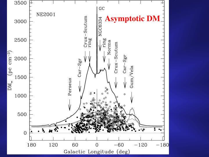 Asymptotic DM