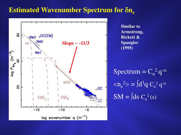Estimated Wavenumber Spectrum for