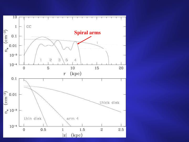 Spiral arms