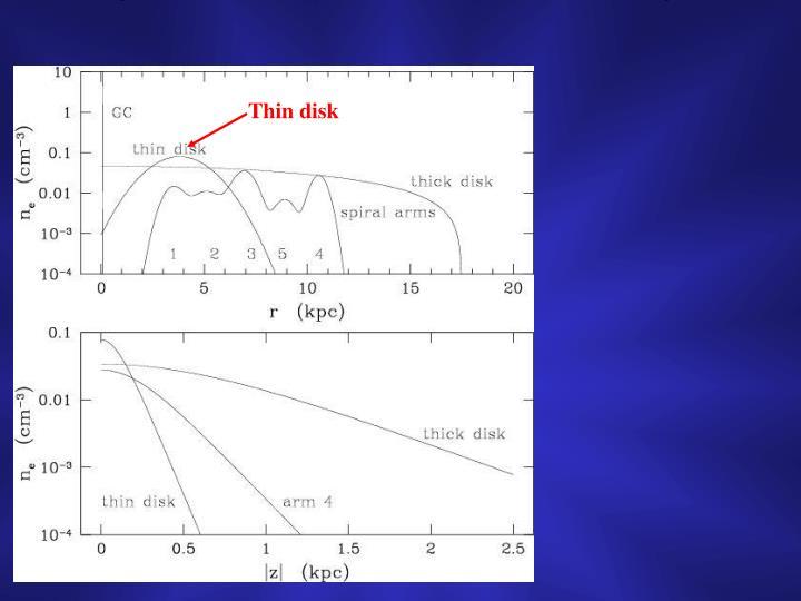 Thin disk