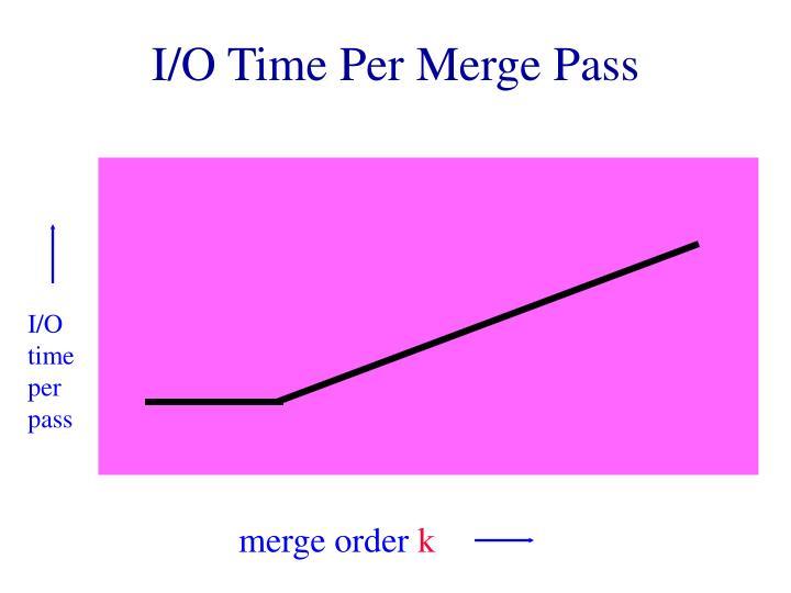 I/O time per pass