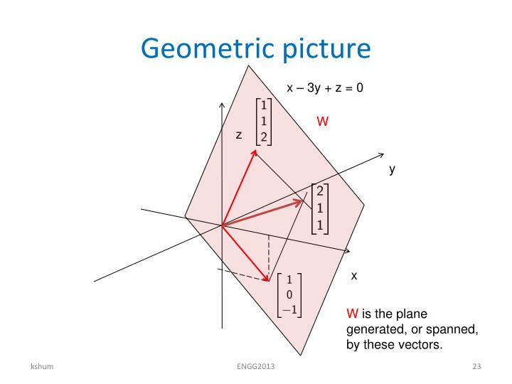 Geometric picture