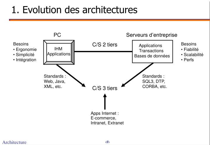 1. Evolution des architectures