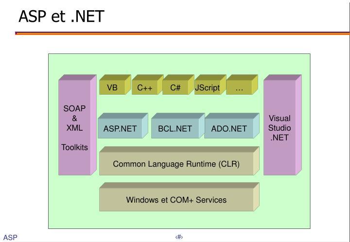 ASP et .NET