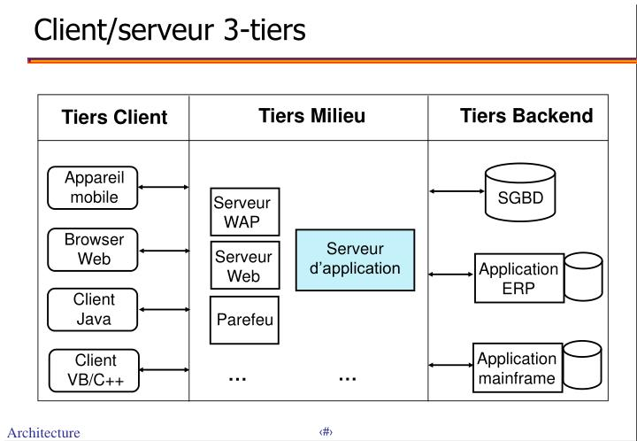 Client/serveur 3-tiers