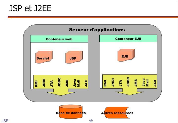 JSP et J2EE