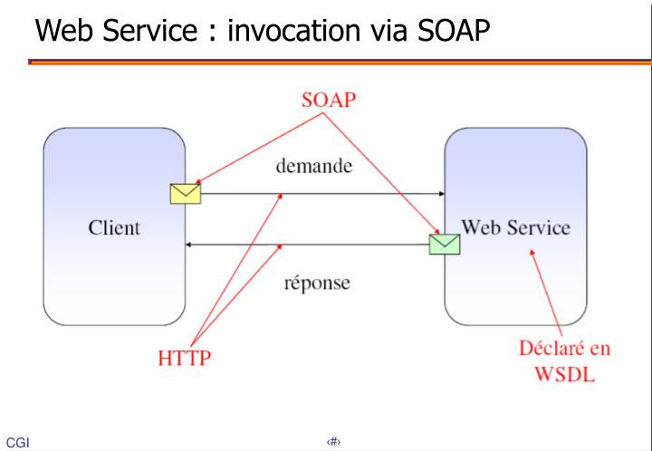 Web Service : invocation via SOAP