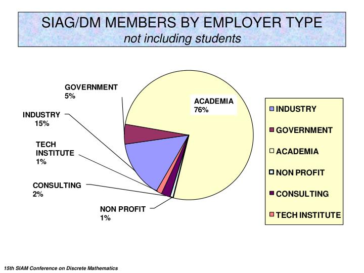 SIAG/DM MEMBERS BY EMPLOYER TYPE