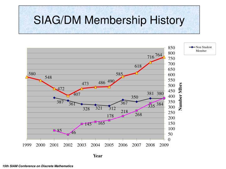 SIAG/DM Membership History