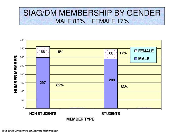 SIAG/DM MEMBERSHIP BY GENDER