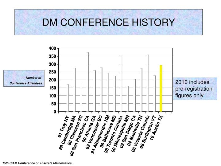 DM CONFERENCE HISTORY