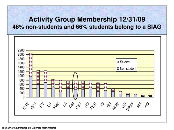 Activity Group Membership 12/31/09