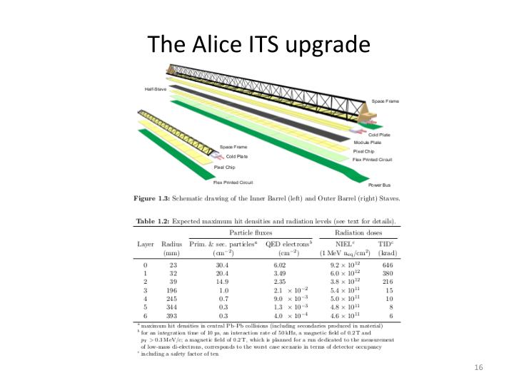 The Alice ITS upgrade