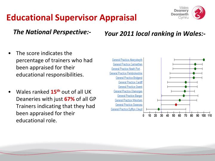 Educational Supervisor Appraisal
