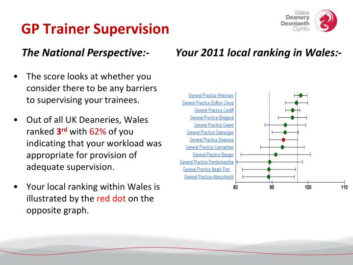 Gp trainer supervision