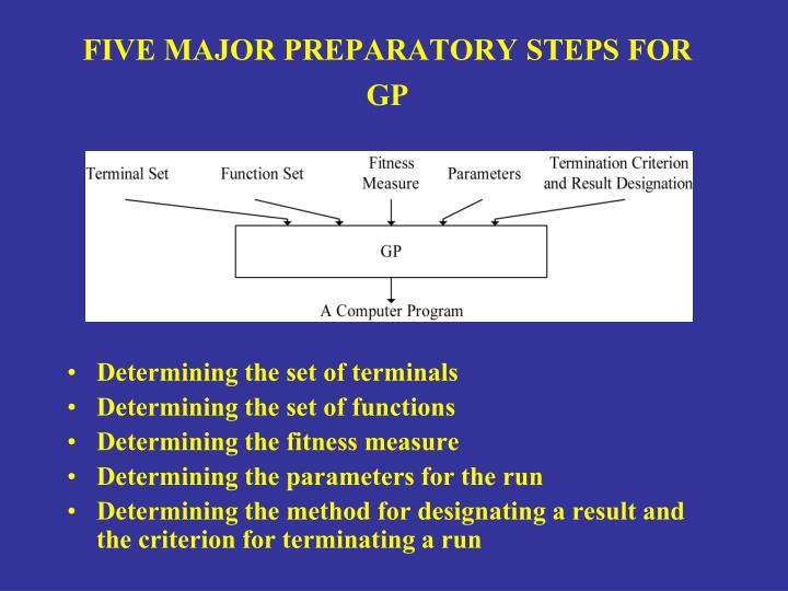 FIVE MAJOR PREPARATORY STEPS FOR GP