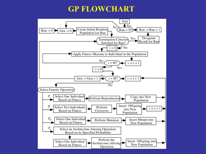 GP FLOWCHART