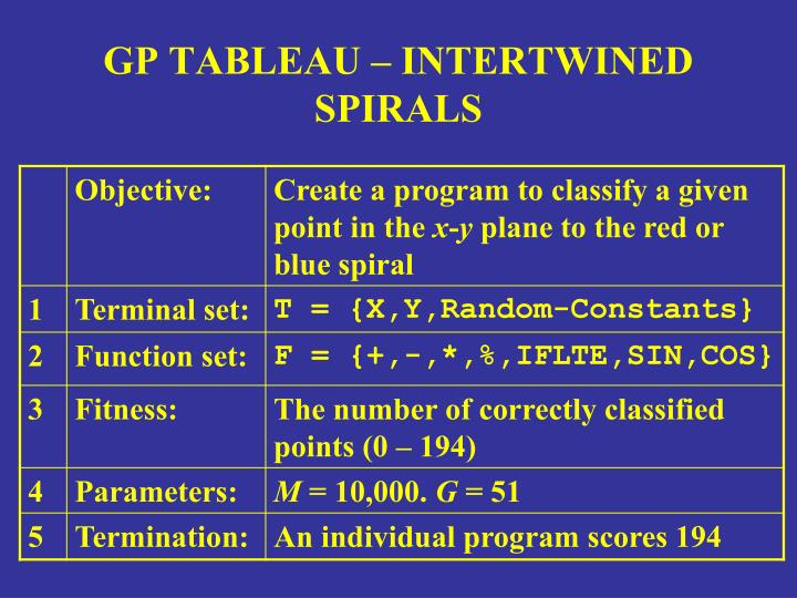 GP TABLEAU – INTERTWINED SPIRALS