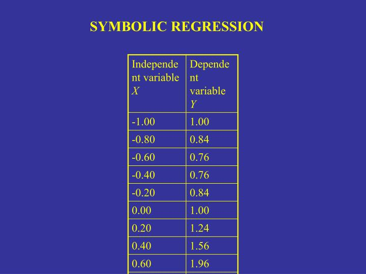 SYMBOLIC REGRESSION