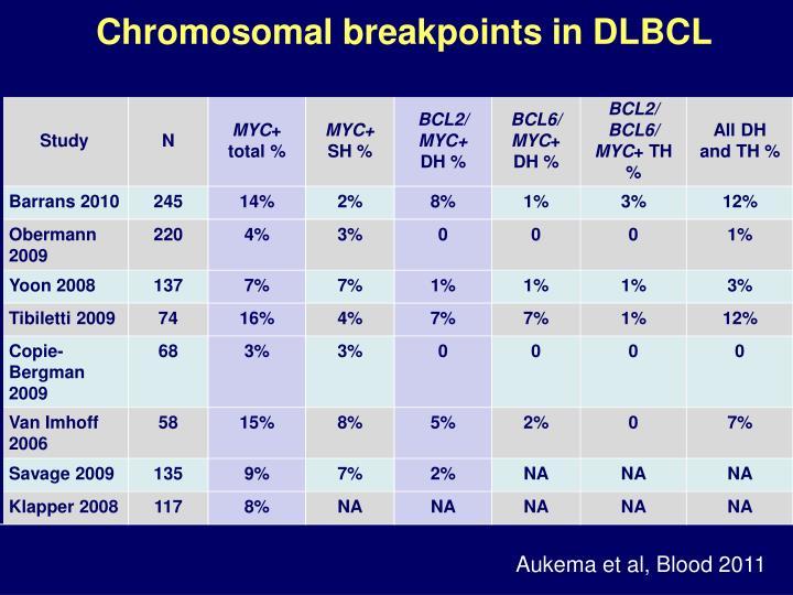 Chromosomal breakpoints in DLBCL