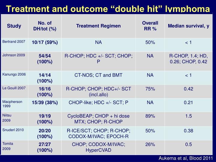 "Treatment and outcome ""double hit"" lymphoma"