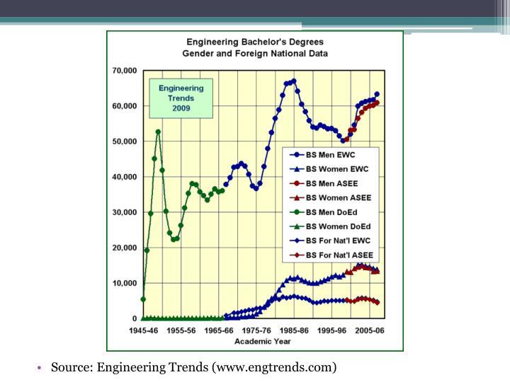 Source: Engineering Trends (www.engtrends.com)