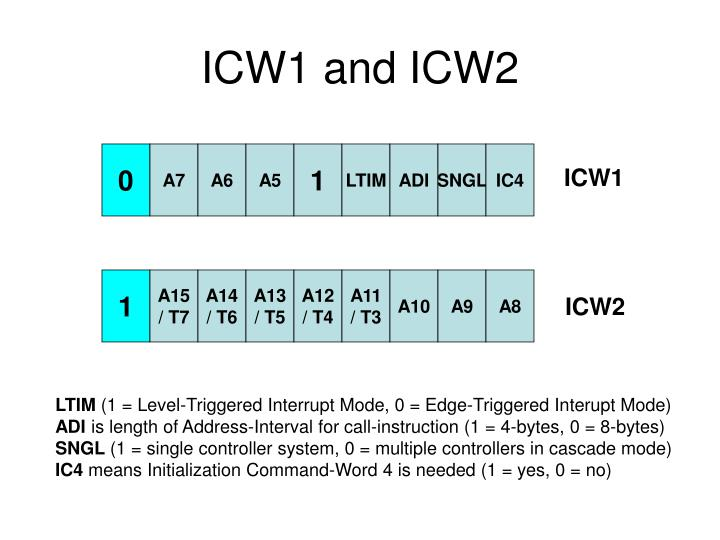 ICW1 and ICW2