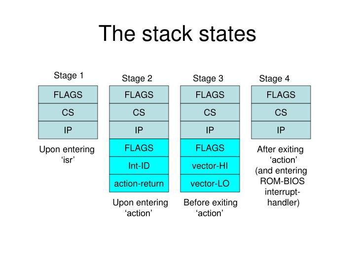 The stack states