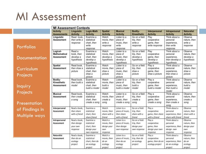 MI Assessment