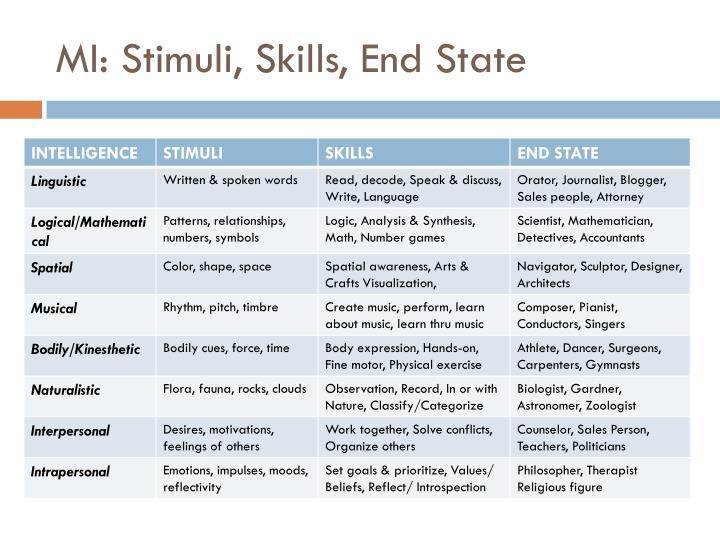 MI: Stimuli, Skills, End State