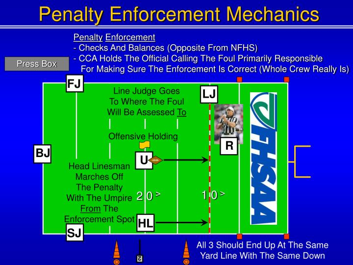 Penalty Enforcement Mechanics