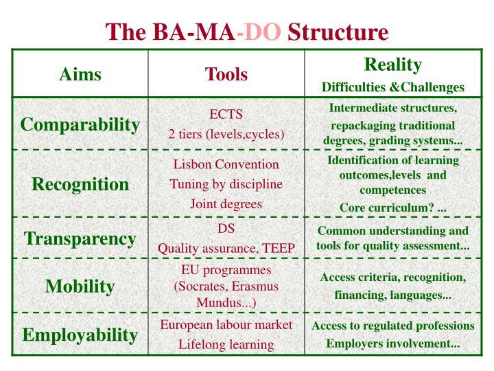 The BA-MA