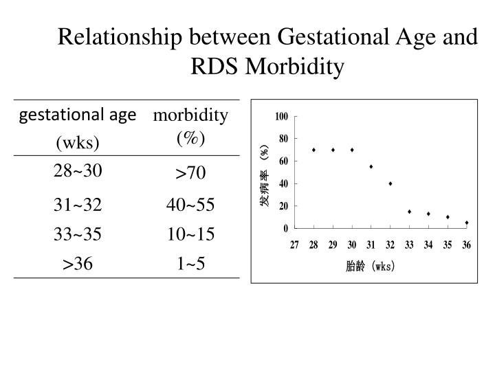 Relationship between Gestational Age and RDS Morbidity
