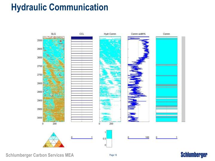 Hydraulic Communication