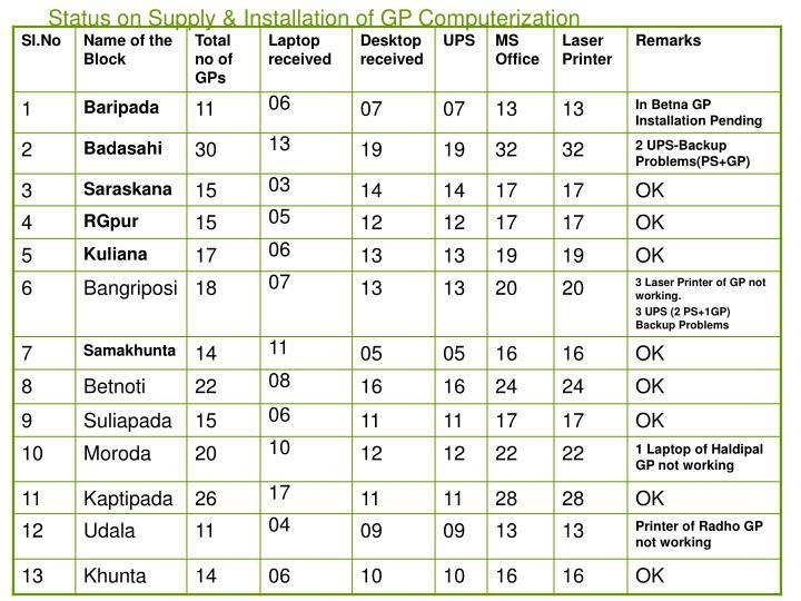 Status on Supply & Installation of GP Computerization