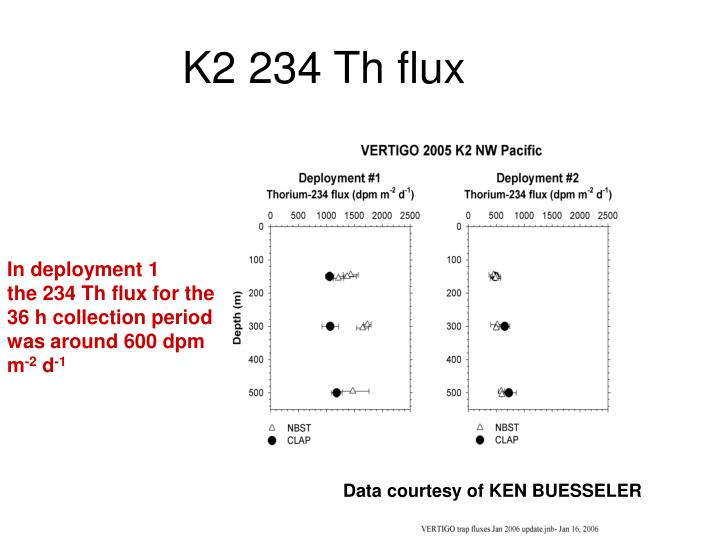 K2 234 Th flux