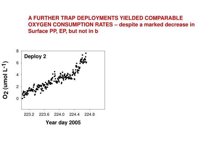 A FURTHER TRAP DEPLOYMENTS YIELDED COMPARABLE