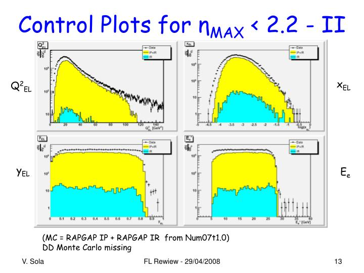 Control Plots for
