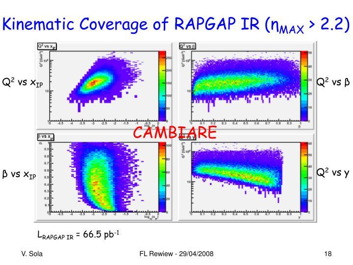 Kinematic Coverage of RAPGAP IR (