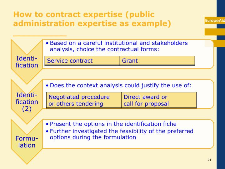 How to contract expertise (public administration expertise as example)  __________