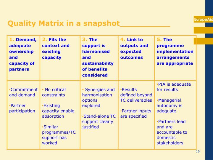Quality Matrix in a snapshot__________