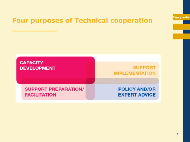 Four purposes of Technical cooperation  __________