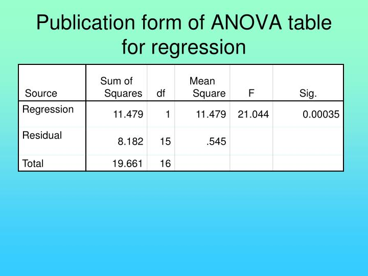 Publication form of ANOVA table for regression