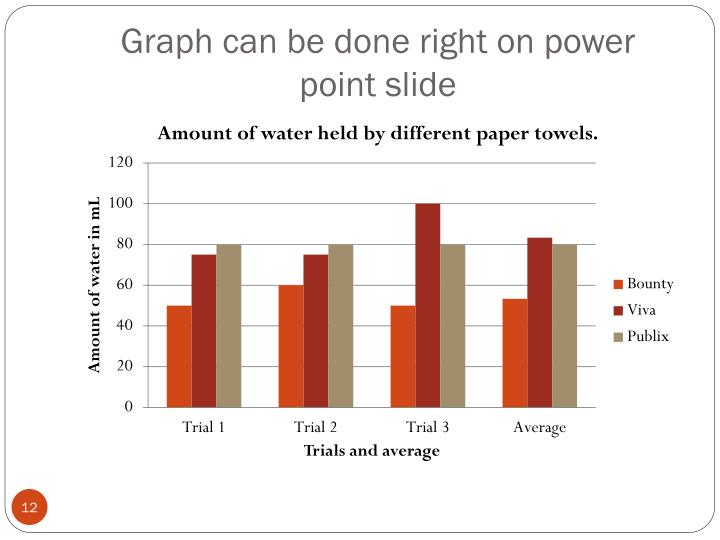 Graph can be done right on power point slide