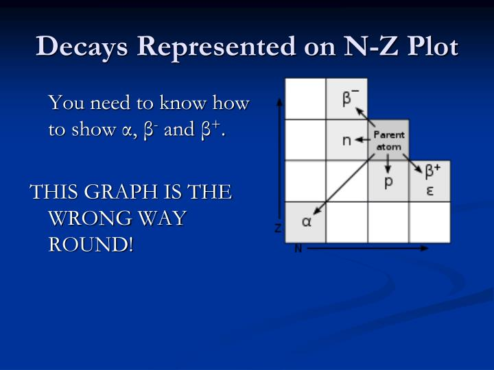 Decays Represented on N-Z Plot