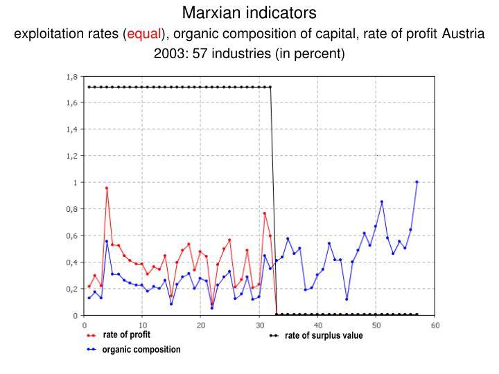 Marxian indicators