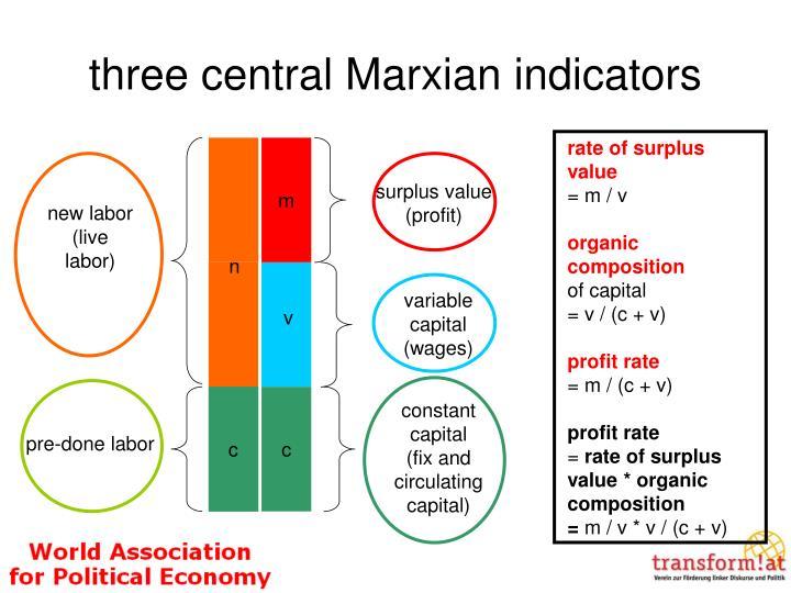 three central Marxian indicators