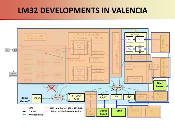 LM32 DEVELOPMENTS IN VALENCIA