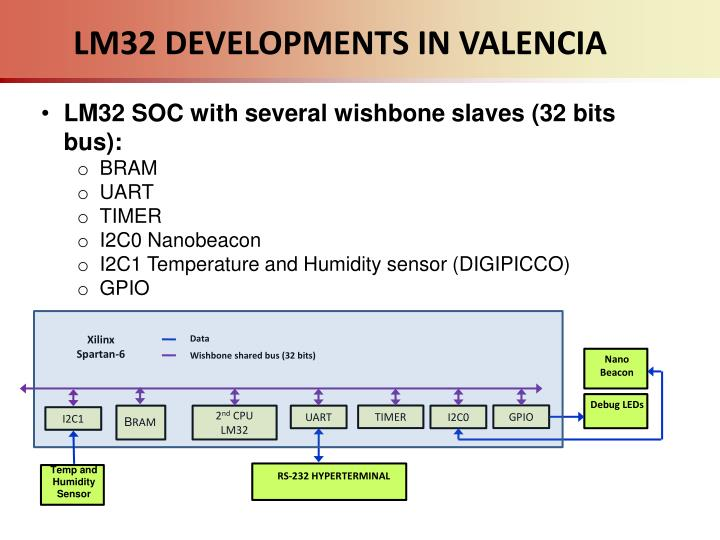 LM32 DEVELOPMENTS IN VALENCIA