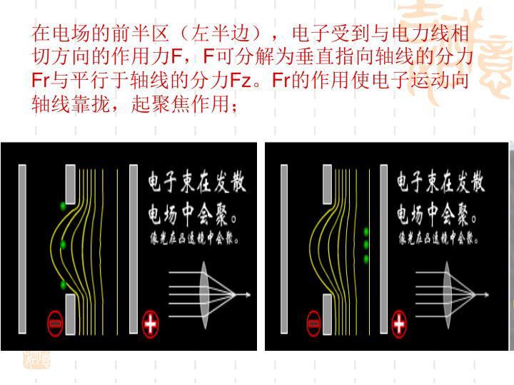 在电场的前半区(左半边),电子受到与电力线相切方向的作用力